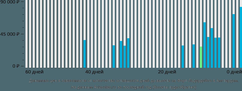 Динамика цен в зависимости от количества оставшихся дней до вылета из Форт-Лодердейла в Амстердам