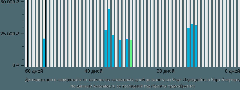 Динамика цен в зависимости от количества оставшихся дней до вылета из Форт-Лодердейла в Норт-Элеутера