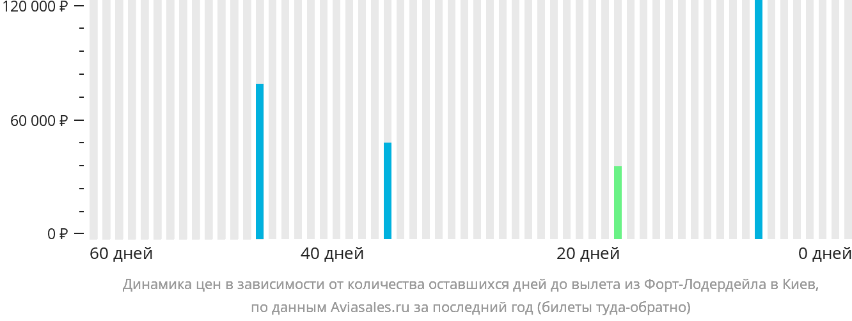 Динамика цен в зависимости от количества оставшихся дней до вылета из Форт-Лодердейла в Киев