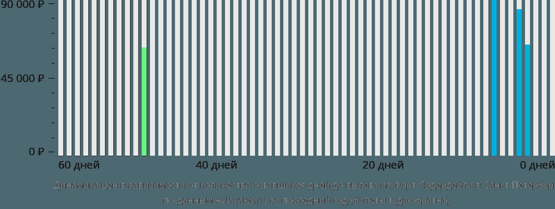 Динамика цен в зависимости от количества оставшихся дней до вылета из Форт-Лодердейла в Санкт-Петербург