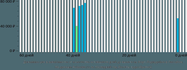 Динамика цен в зависимости от количества оставшихся дней до вылета из Форт-Лодердейла в Лиссабон