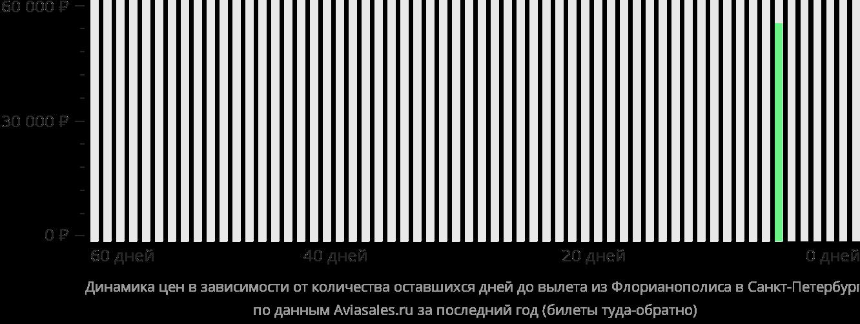 Динамика цен в зависимости от количества оставшихся дней до вылета из Флорианополиса в Санкт-Петербург