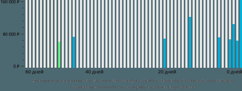 Динамика цен в зависимости от количества оставшихся дней до вылета из Флорианополиса в Москву