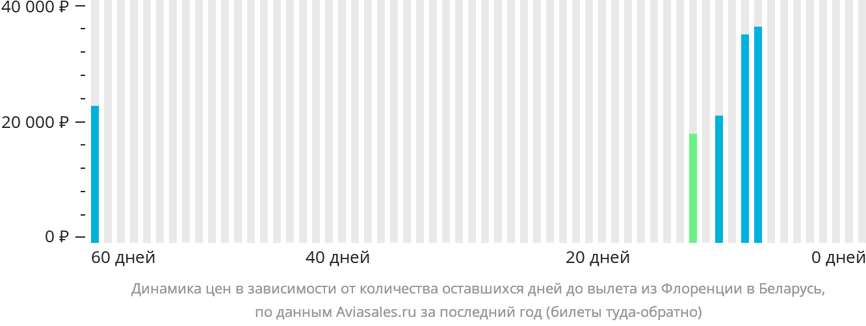 Динамика цен в зависимости от количества оставшихся дней до вылета из Флоренции в Беларусь