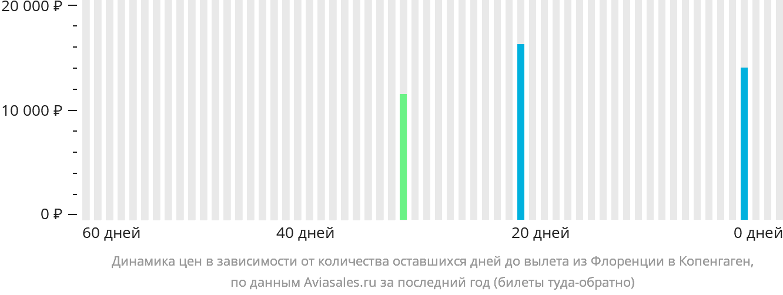 Динамика цен в зависимости от количества оставшихся дней до вылета из Флоренции в Копенгаген