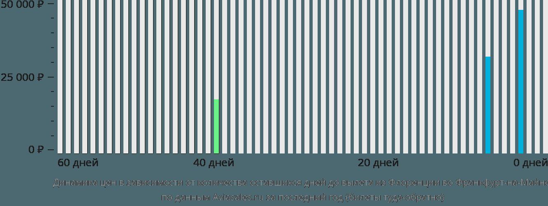 Динамика цен в зависимости от количества оставшихся дней до вылета из Флоренции во Франкфурт-на-Майне