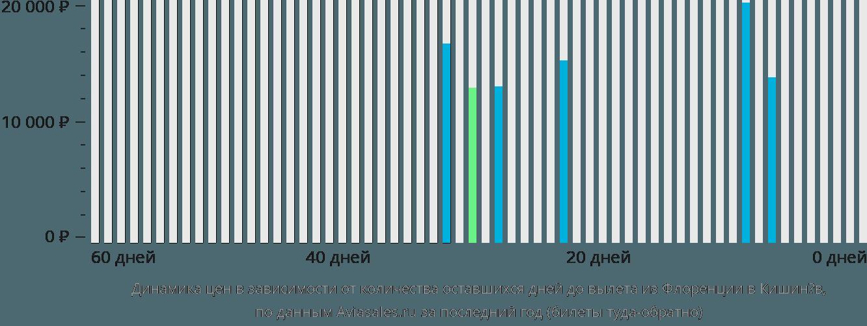 Динамика цен в зависимости от количества оставшихся дней до вылета из Флоренции в Кишинёв