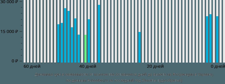Динамика цен в зависимости от количества оставшихся дней до вылета из Флоренции в Украину