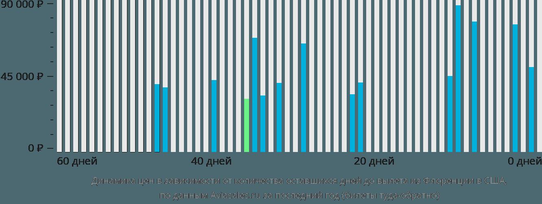 Динамика цен в зависимости от количества оставшихся дней до вылета из Флоренции в США