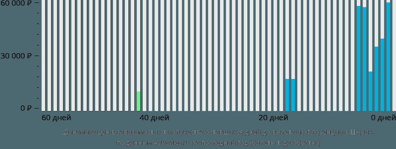 Динамика цен в зависимости от количества оставшихся дней до вылета из Флоренции в Цюрих