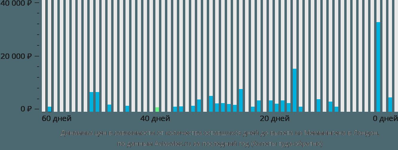 Динамика цен в зависимости от количества оставшихся дней до вылета из Меммингена в Лондон