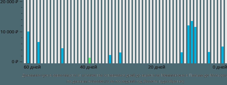 Динамика цен в зависимости от количества оставшихся дней до вылета из Меммингена в Пальма-де-Майорку