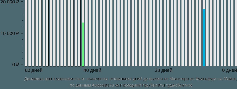 Динамика цен в зависимости от количества оставшихся дней до вылета из Мюнстера во Франкфурт-на-Майне