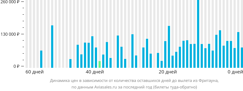 Динамика цен в зависимости от количества оставшихся дней до вылета из Фритауна