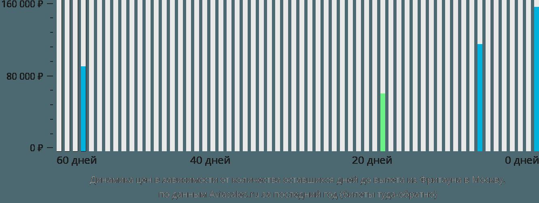Динамика цен в зависимости от количества оставшихся дней до вылета из Фритауна в Москву