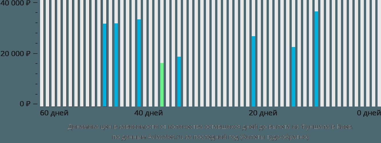 Динамика цен в зависимости от количества оставшихся дней до вылета из Фуншала в Киев