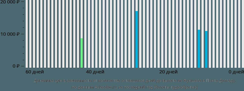 Динамика цен в зависимости от количества оставшихся дней до вылета из Фуншала в Понта-Делгаду