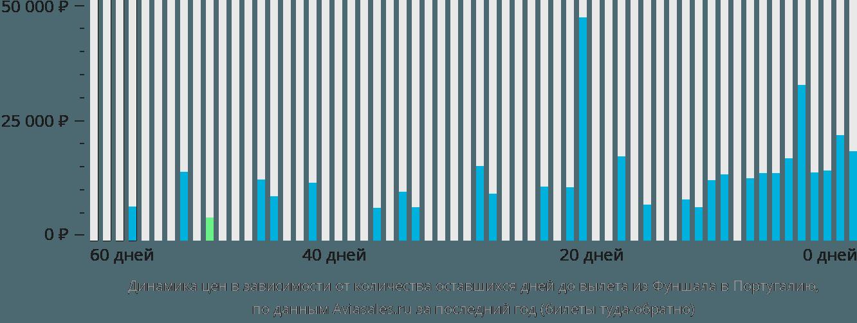 Динамика цен в зависимости от количества оставшихся дней до вылета из Фуншала в Португалию