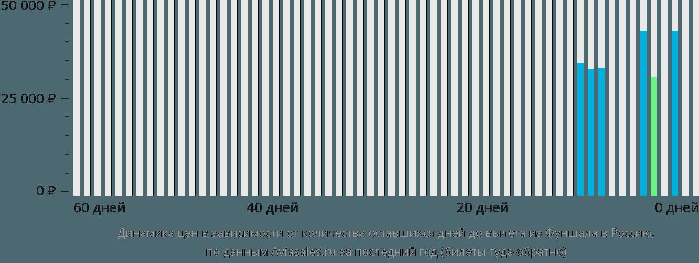 Динамика цен в зависимости от количества оставшихся дней до вылета из Фуншала в Россию