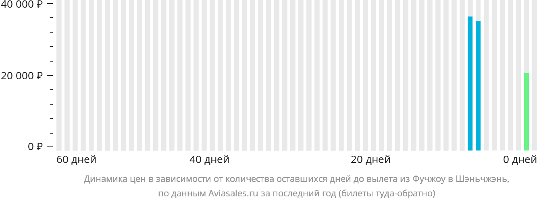 Динамика цен в зависимости от количества оставшихся дней до вылета из Фучжоу в Шэньчжэнь