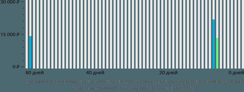 Динамика цен в зависимости от количества оставшихся дней до вылета из Франкфурта-на-Майне в Абердин