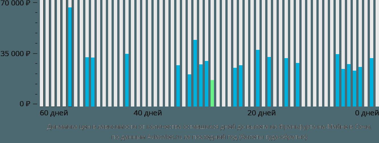 Динамика цен в зависимости от количества оставшихся дней до вылета из Франкфурта-на-Майне в Сочи