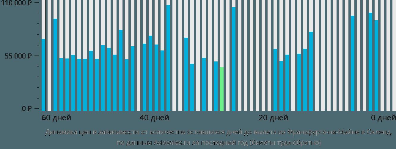 Динамика цен в зависимости от количества оставшихся дней до вылета из Франкфурта-на-Майне в Окленд