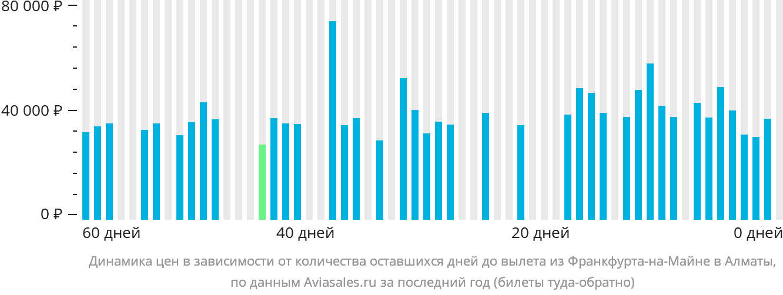 Динамика цен в зависимости от количества оставшихся дней до вылета из Франкфурта-на-Майне в Алматы