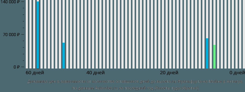 Динамика цен в зависимости от количества оставшихся дней до вылета из Франкфурта-на-Майне в Антигуа