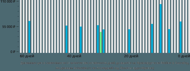 Динамика цен в зависимости от количества оставшихся дней до вылета из Франкфурта-на-Майне в Ашхабад