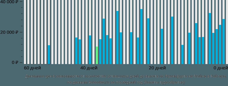 Динамика цен в зависимости от количества оставшихся дней до вылета из Франкфурта-на-Майне в Кайсери