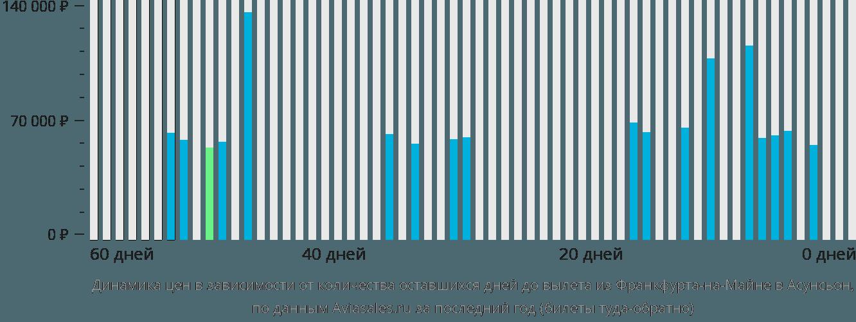 Динамика цен в зависимости от количества оставшихся дней до вылета из Франкфурта-на-Майне в Асунсьон