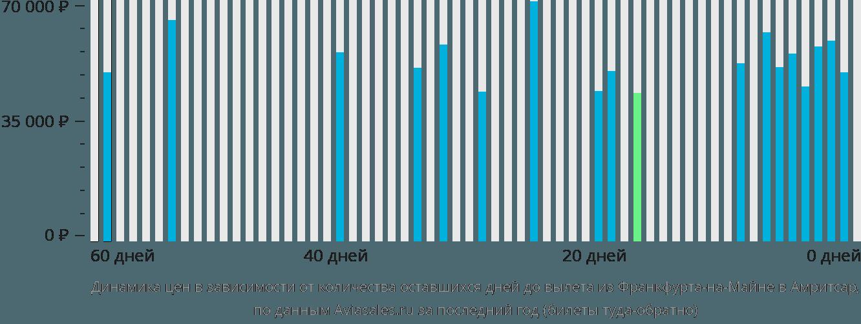 Динамика цен в зависимости от количества оставшихся дней до вылета из Франкфурта-на-Майне в Амритсар