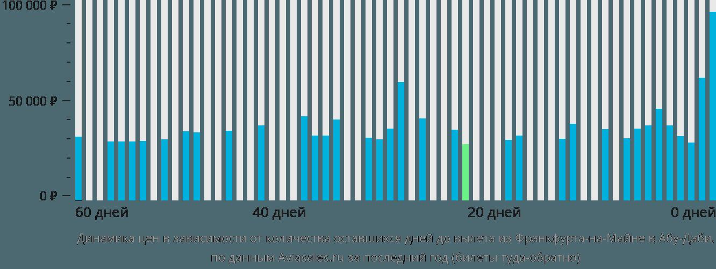 Динамика цен в зависимости от количества оставшихся дней до вылета из Франкфурта-на-Майне в Абу-Даби