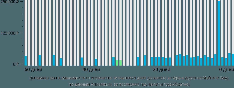 Динамика цен в зависимости от количества оставшихся дней до вылета из Франкфурта-на-Майне в Баку