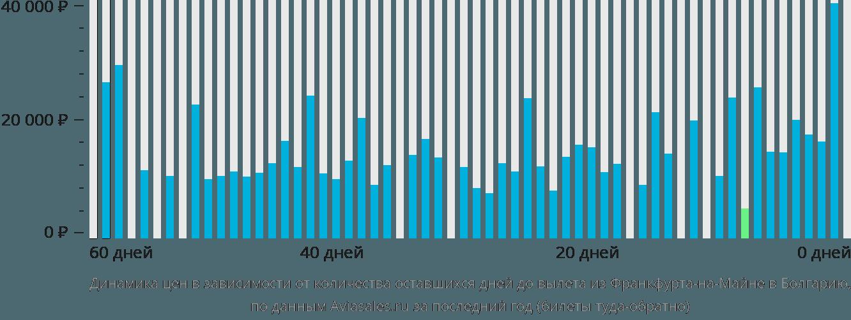 Динамика цен в зависимости от количества оставшихся дней до вылета из Франкфурта-на-Майне в Болгарию