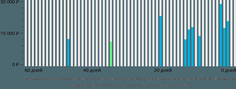 Динамика цен в зависимости от количества оставшихся дней до вылета из Франкфурта-на-Майне в Бирмингем
