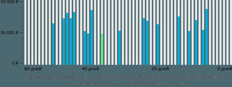 Динамика цен в зависимости от количества оставшихся дней до вылета из Франкфурта-на-Майне в Банжул