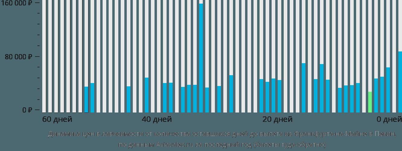 Динамика цен в зависимости от количества оставшихся дней до вылета из Франкфурта-на-Майне в Пекин