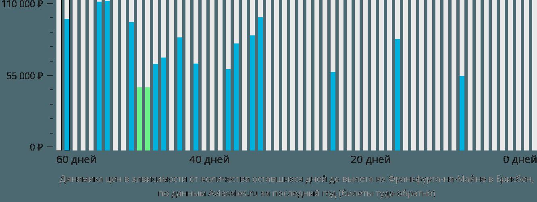 Динамика цен в зависимости от количества оставшихся дней до вылета из Франкфурта-на-Майне в Брисбен
