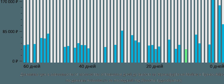 Динамика цен в зависимости от количества оставшихся дней до вылета из Франкфурта-на-Майне в Буэнос-Айрес