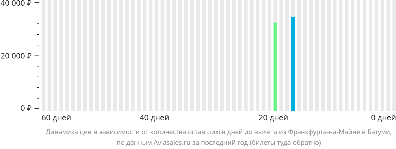 Динамика цен в зависимости от количества оставшихся дней до вылета из Франкфурта-на-Майне в Батуми