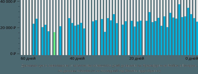 Динамика цен в зависимости от количества оставшихся дней до вылета из Франкфурта-на-Майне в Беларусь
