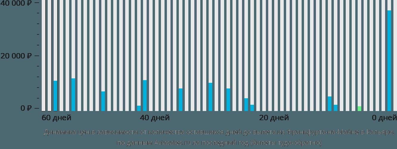Динамика цен в зависимости от количества оставшихся дней до вылета из Франкфурта-на-Майне в Кальяри