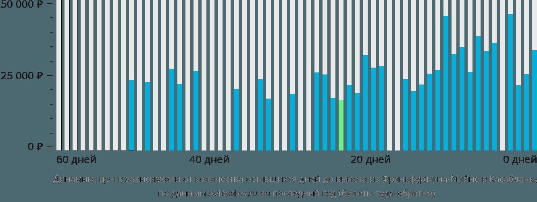 Динамика цен в зависимости от количества оставшихся дней до вылета из Франкфурта-на-Майне в Касабланку