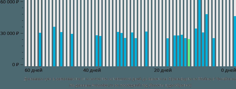 Динамика цен в зависимости от количества оставшихся дней до вылета из Франкфурта-на-Майне в Челябинск