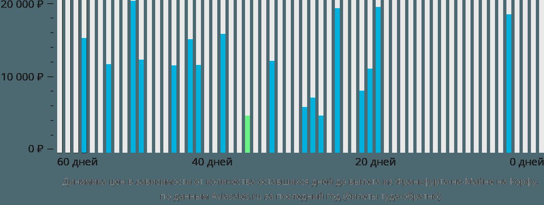 Динамика цен в зависимости от количества оставшихся дней до вылета из Франкфурта-на-Майне на Корфу