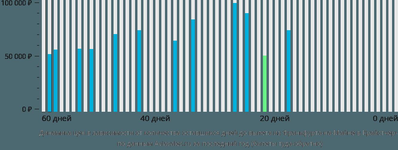 Динамика цен в зависимости от количества оставшихся дней до вылета из Франкфурта-на-Майне в Крайстчерч