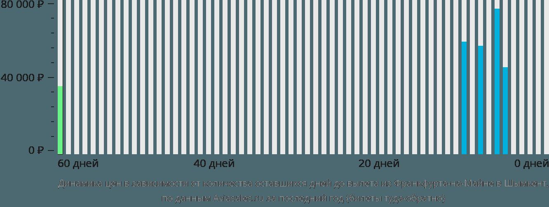 Динамика цен в зависимости от количества оставшихся дней до вылета из Франкфурта-на-Майне в Шымкент
