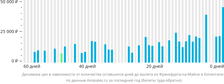 Динамика цен в зависимости от количества оставшихся дней до вылета из Франкфурта-на-Майне в Копенгаген